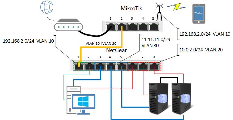 Domowe laboratorium cz 2 z sie cz 2 for Home router architecture